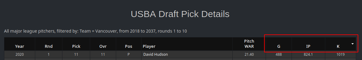 Drafted Pitcher Details